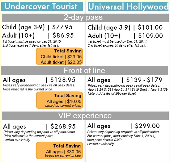 Universal hollywood discounted tickets online